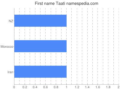 Given name Taati