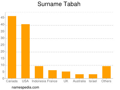 Surname Tabah