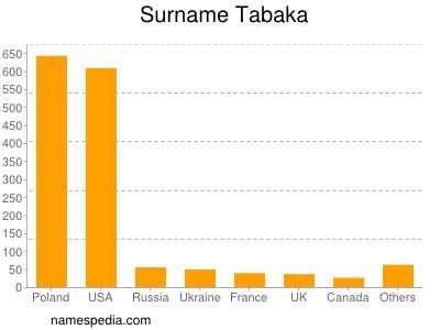 Surname Tabaka