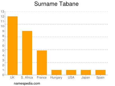 Surname Tabane