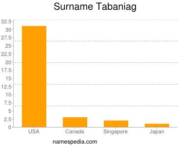 Surname Tabaniag
