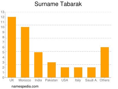 Surname Tabarak