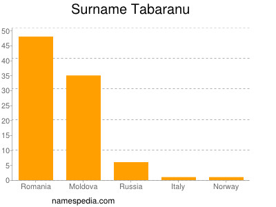Surname Tabaranu