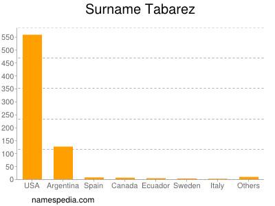 Surname Tabarez