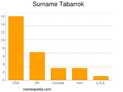 Familiennamen Tabarrok