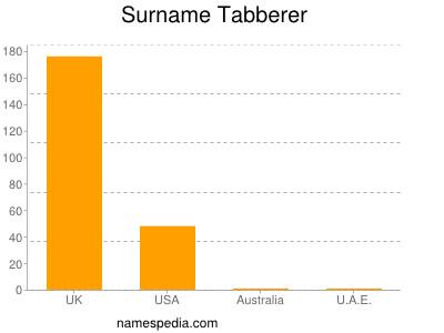 Surname Tabberer