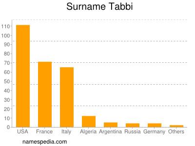 Surname Tabbi