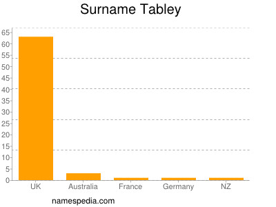 Surname Tabley
