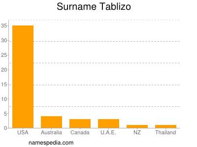 Surname Tablizo