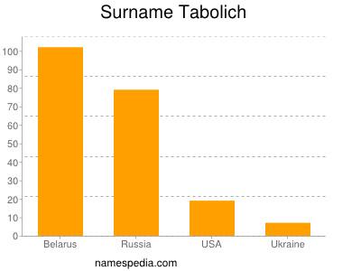 Surname Tabolich