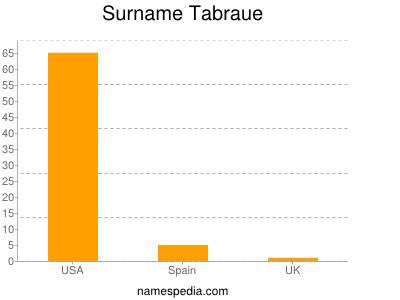 Surname Tabraue