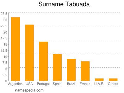 Surname Tabuada
