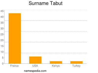 Surname Tabut