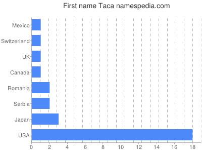 Given name Taca