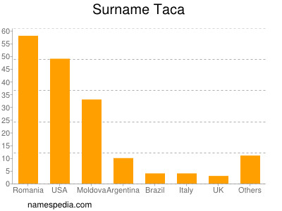 Surname Taca