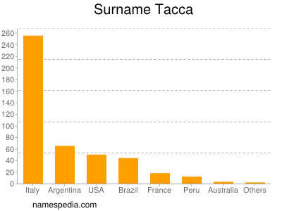 Surname Tacca