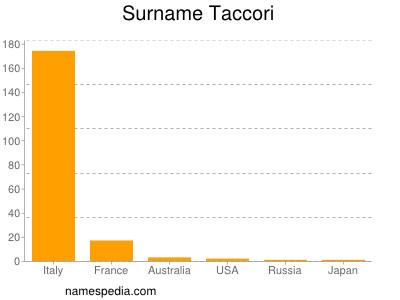 Surname Taccori