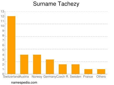 Surname Tachezy
