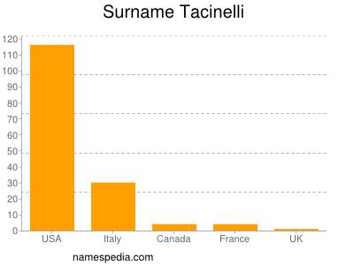 Surname Tacinelli