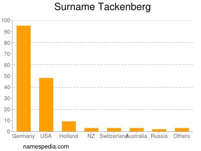 Surname Tackenberg