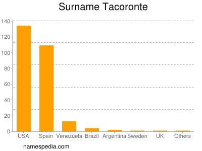 Surname Tacoronte