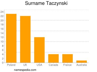 Surname Taczynski