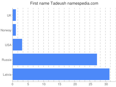Given name Tadeush
