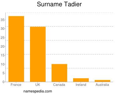 Surname Tadier