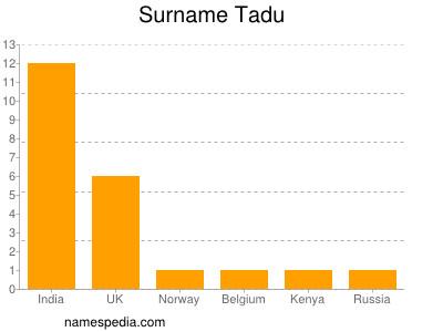 Surname Tadu