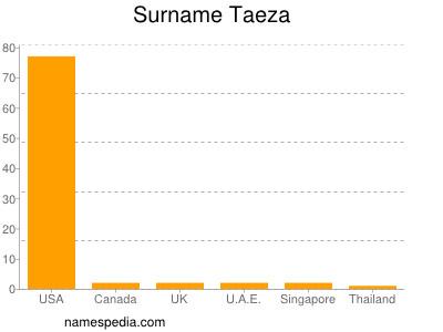 Surname Taeza