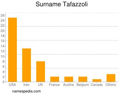 Surname Tafazzoli