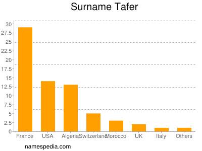 Surname Tafer