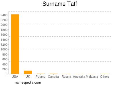 Surname Taff