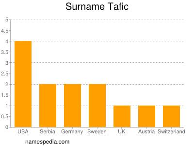 Surname Tafic