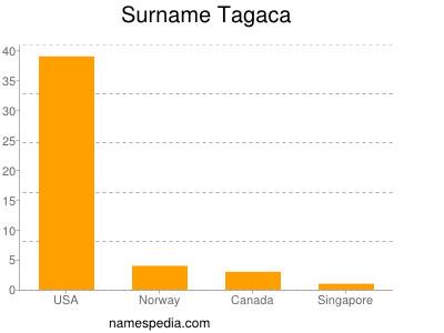 Surname Tagaca