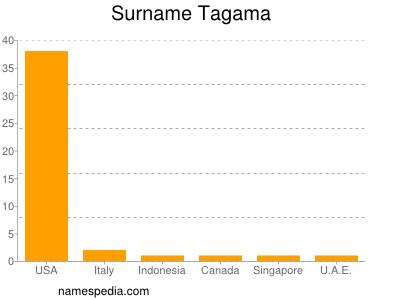 Surname Tagama