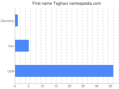Given name Taghavi