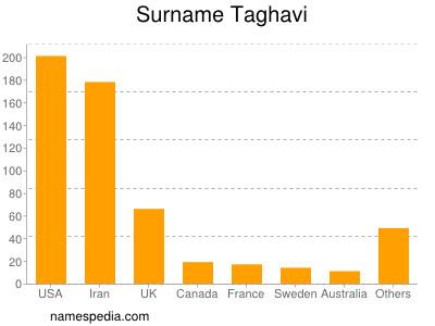 Surname Taghavi