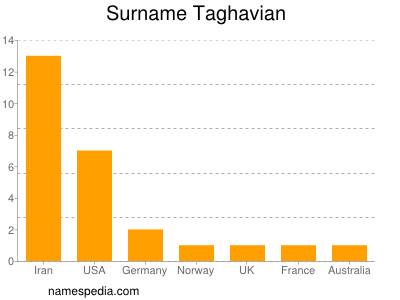 Surname Taghavian