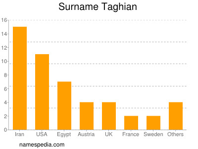 Surname Taghian