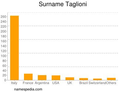 Surname Taglioni