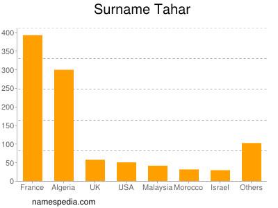 nom Tahar