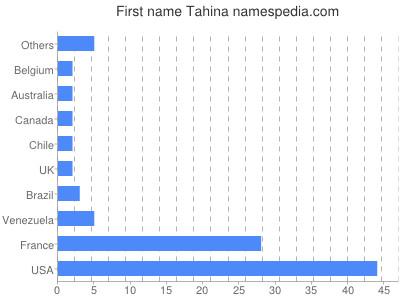 Vornamen Tahina