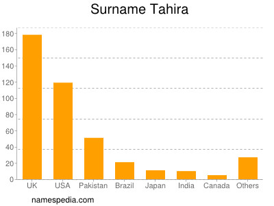 Surname Tahira