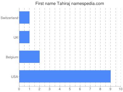 Given name Tahiraj