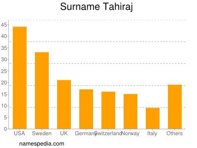 Surname Tahiraj