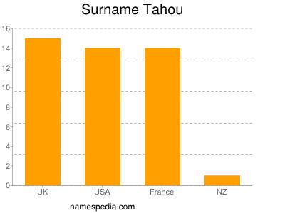 Surname Tahou