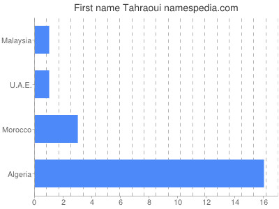 Given name Tahraoui