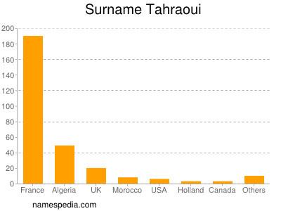 Surname Tahraoui