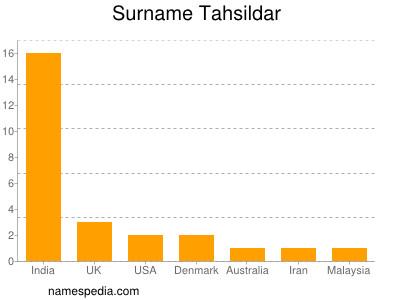 Familiennamen Tahsildar